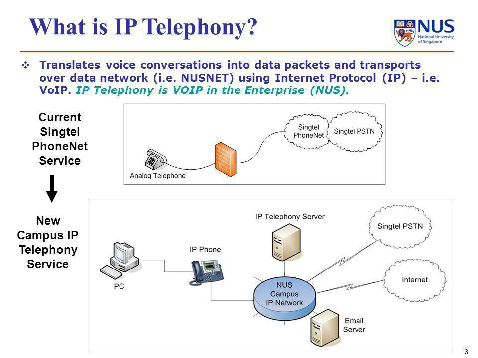 3 What is IP Telephony.