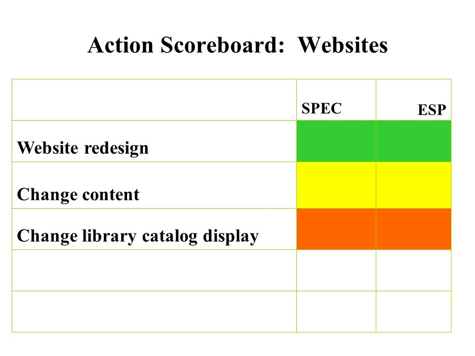 Action Scoreboard: Websites SPECESP Website redesign Change content Change library catalog display