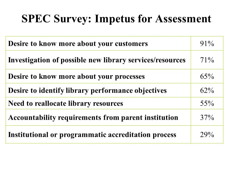 SPEC Survey: Impetus for Assessment Desire to know more about your customers91% Investigation of possible new library services/resources71% Desire to know more about your processes65% Desire to identify library performance objectives62% Need to reallocate library resources55% Accountability requirements from parent institution37% Institutional or programmatic accreditation process29%