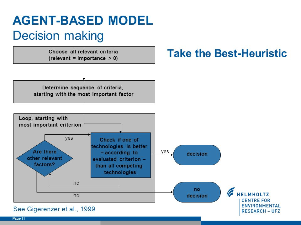 Page 11 AGENT-BASED MODEL Decision making Are there other relevant factors.