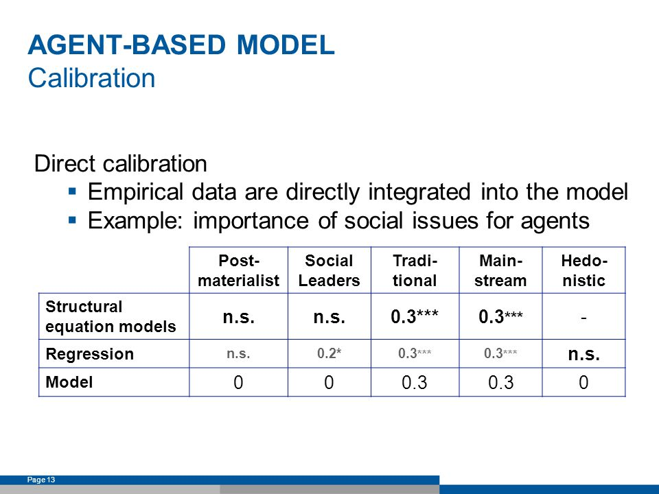 Page 13 AGENT-BASED MODEL Calibration Direct calibration Empirical data are directly integrated into the model Example: importance of social issues for agents Post- materialist Social Leaders Tradi- tional Main- stream Hedo- nistic Structural equation models n.s.