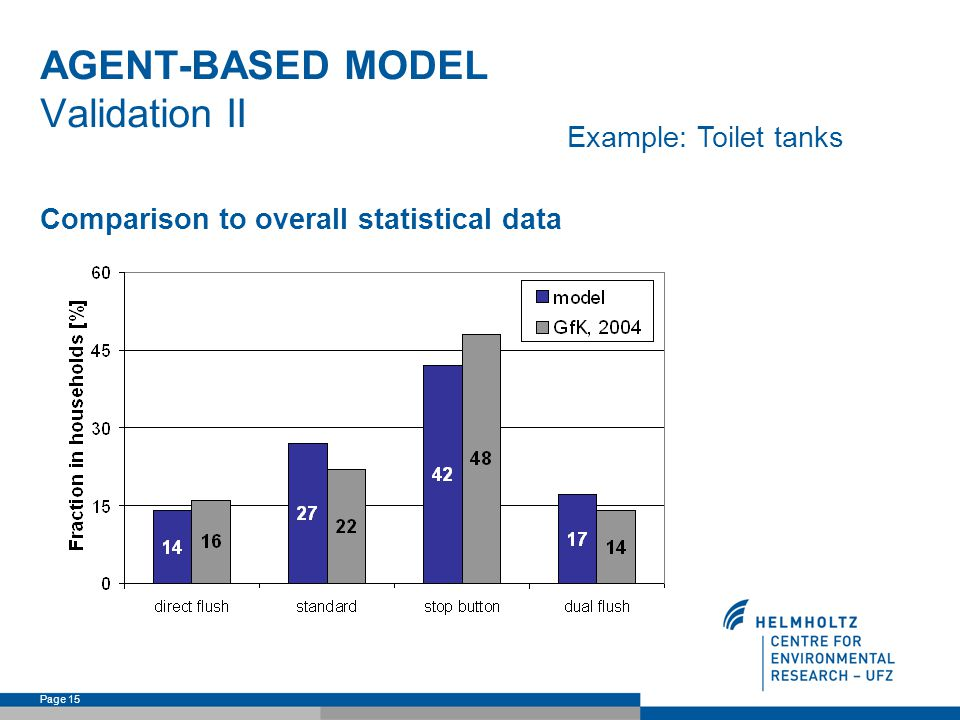 Page 15 AGENT-BASED MODEL Validation II Comparison to overall statistical data Example: Toilet tanks