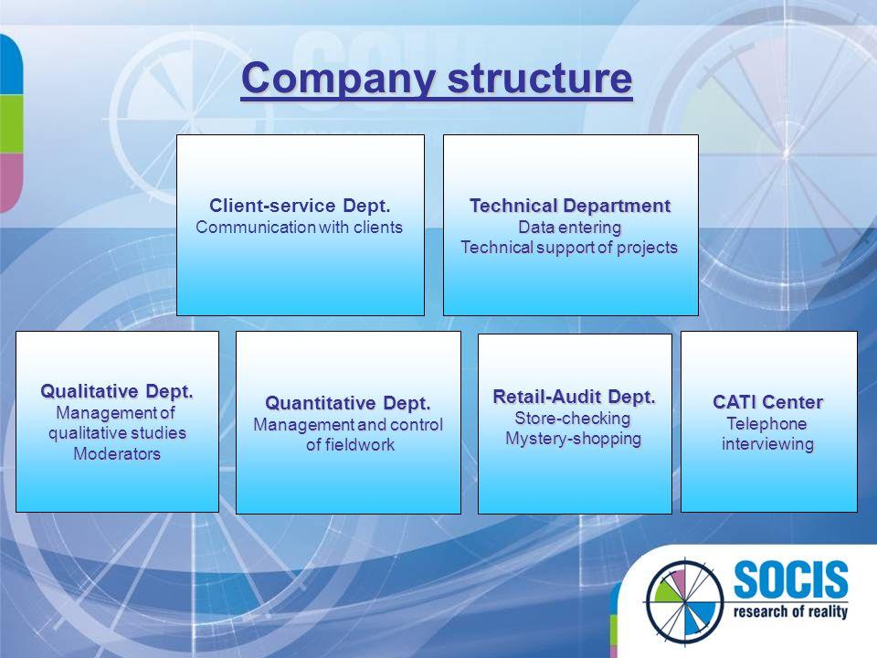 Company structure Client-service Dept.Communication with clients Quantitative Dept.