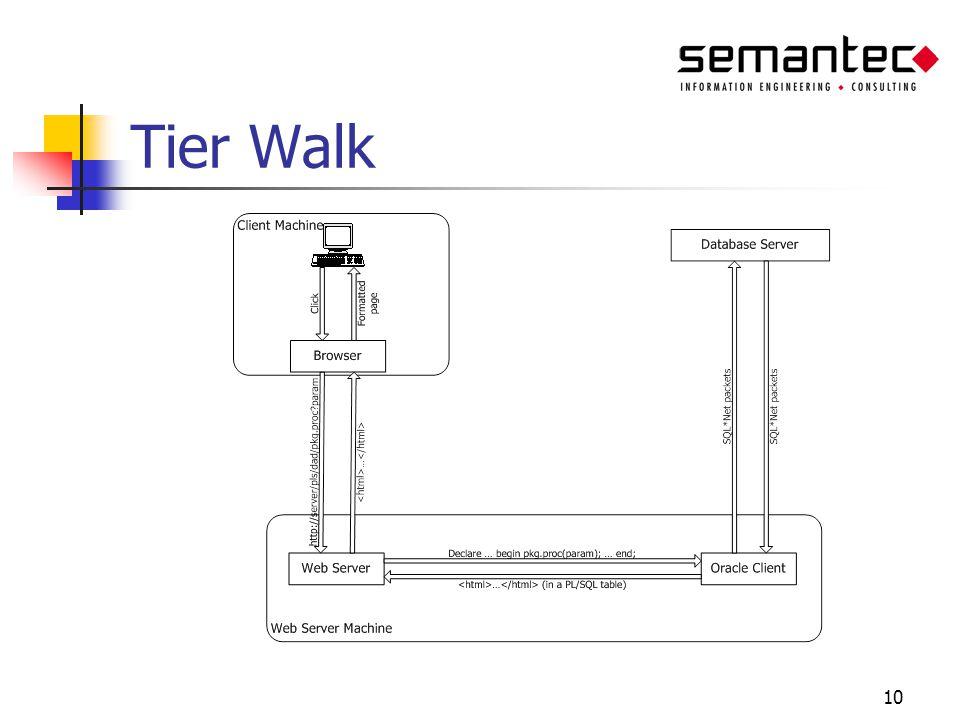 10 Tier Walk