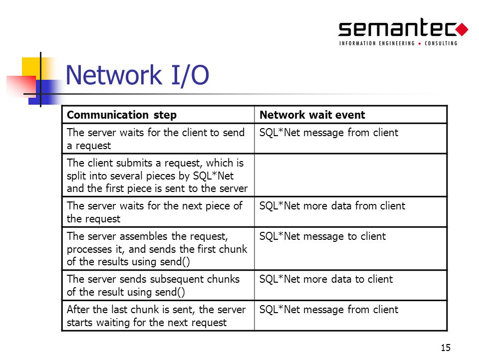 15 Network I/O Communication stepNetwork wait event The server waits for the client to send a request SQL*Net message from client The client submits a