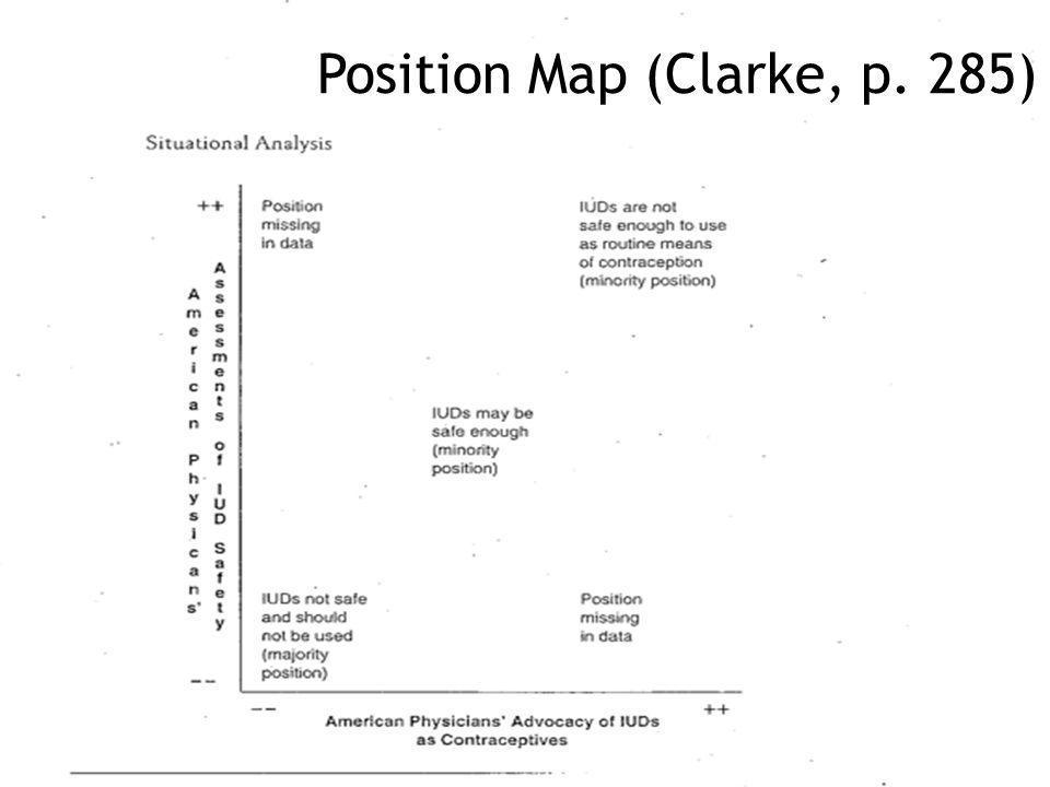 Position Map (Clarke, p. 285)