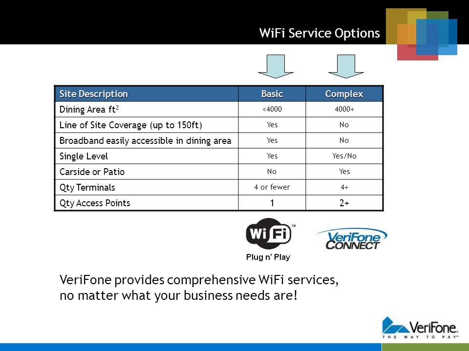 WiFi Service Options Site Description BasicComplex Dining Area ft 2 <40004000+ Line of Site Coverage (up to 150ft) YesNo Broadband easily accessible i