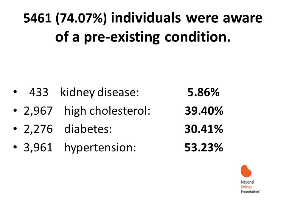 5461 (74.07%) individuals were aware of a pre-existing condition.