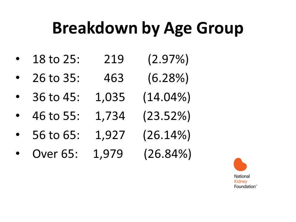 Breakdown by Age Group 18 to 25: 219 (2.97%) 26 to 35: 463 (6.28%) 36 to 45: 1,035 (14.04%) 46 to 55: 1,734 (23.52%) 56 to 65: 1,927 (26.14%) Over 65: