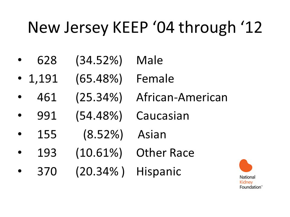 New Jersey KEEP 04 through 12 628 (34.52%) Male 1,191 (65.48%) Female 461 (25.34%) African-American 991 (54.48%) Caucasian 155 (8.52%) Asian 193 (10.61%) Other Race 370 (20.34% ) Hispanic