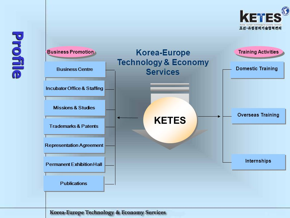 Korea-Europe Technology & Economy Services 15 Domestic Training -KETES will operate Lectures, Seminars and Courses given by Foreign Professors & Specialists from some of the best Universities & Administrations in Europe.