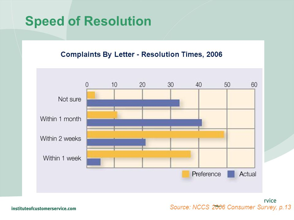 Speed of Resolution Complaints By Letter - Resolution Times, 2006 Source: NCCS 2006 Consumer Survey, p.13