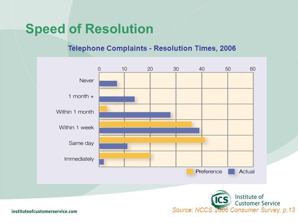 Speed of Resolution Telephone Complaints - Resolution Times, 2006 Source: NCCS 2006 Consumer Survey, p.13