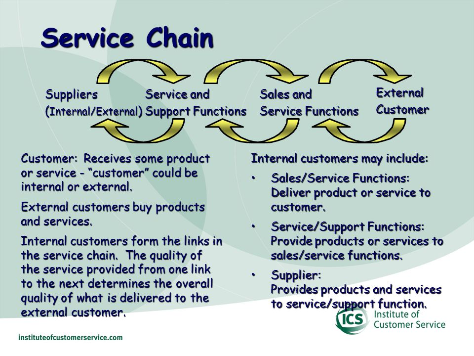 Service Chain ExternalCustomer Sales and Service Functions Service and Support Functions Suppliers ( Internal/External ) Customer: Receives some product or service - customer could be internal or external.