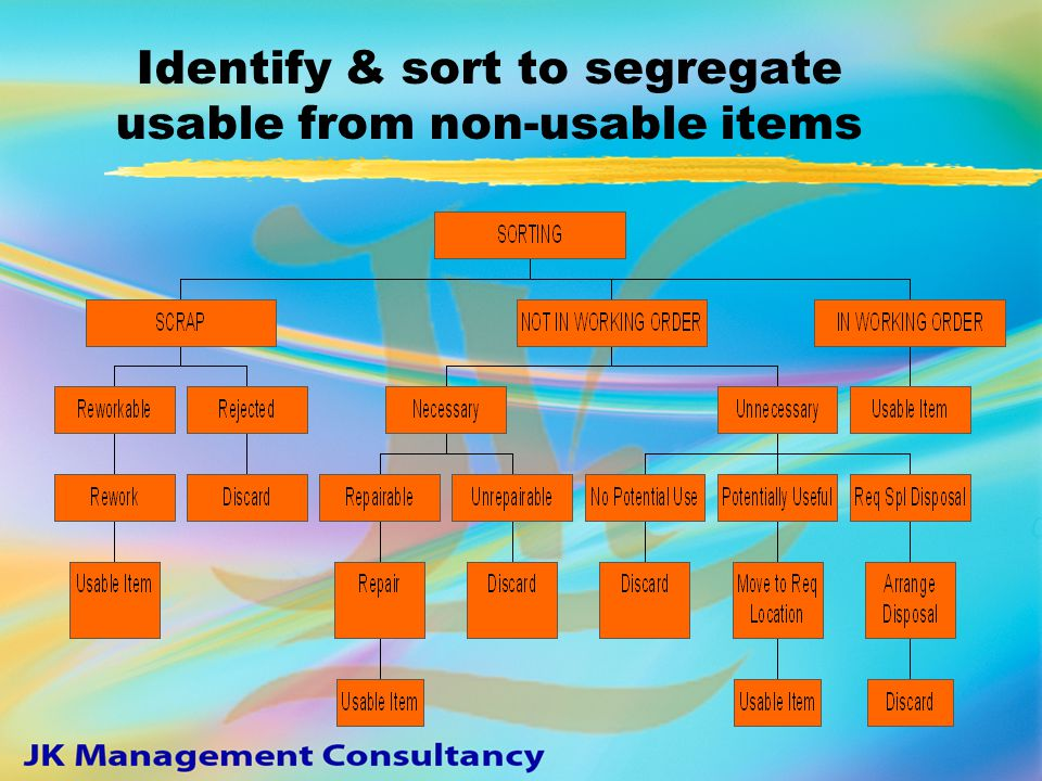SORTING zSzSegregating necessary from unnecessary zDzDiscarding what is not required zDzDeciding on a frequency of sorting