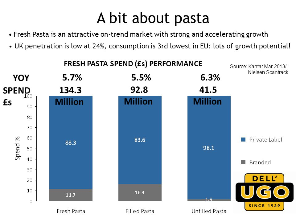 FRESH PASTA SPEND (£s) PERFORMANCE 134.3 Million 92.8 Million 41.5 Million 5.7%5.5%6.3% YOY SPEND £s Source: Kantar Mar 2013/ Nielsen Scantrack Fresh Pasta is an attractive on-trend market with strong and accelerating growth UK penetration is low at 24%, consumption is 3rd lowest in EU: lots of growth potential.