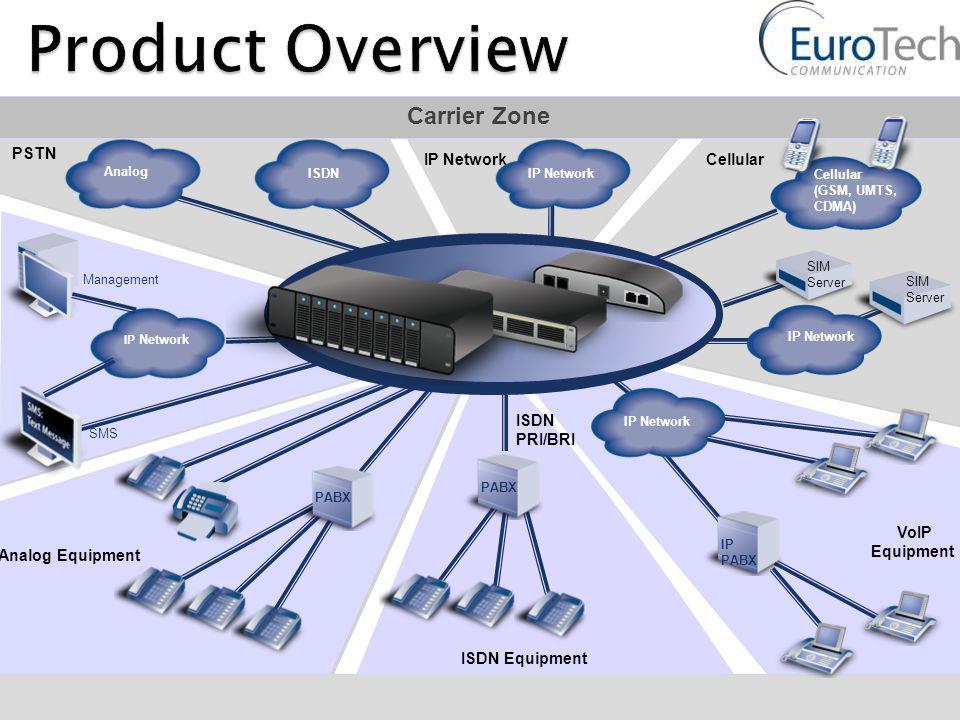 VoIP Equipment IP Network Management Analog Equipment SMS ISDN Equipment ISDNIP Network SIM Server PSTN Carrier Zone Analog ISDN PRI/BRI Cellular (GSM