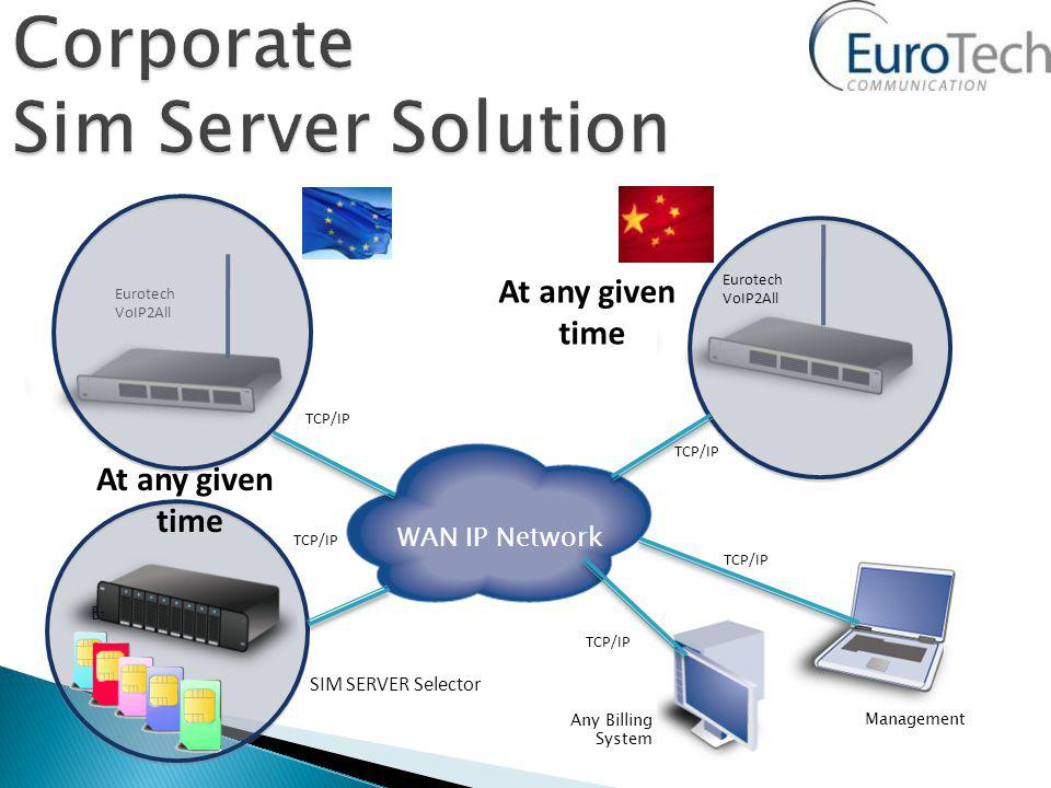 SIM SERVER Selector TCP/IP Management Any Billing System Eurotech VoIP2All TCP/IP Berlin TCP/IP WAN IP Network Eurotech VoIP2All At any given time At any given time