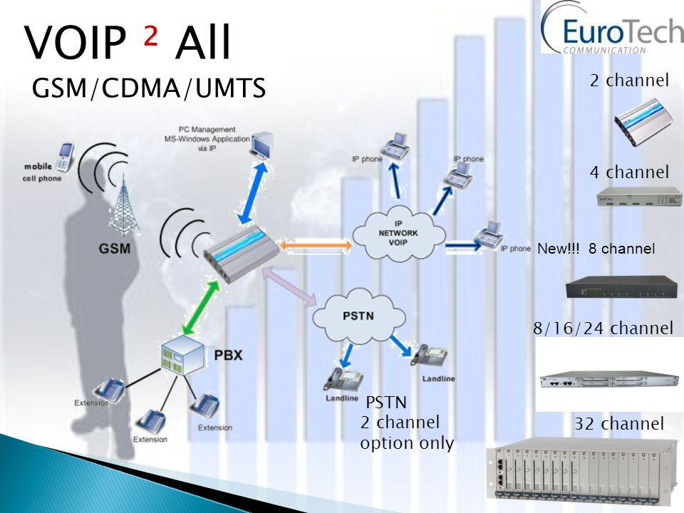 2 channel 4 channel 8/16/24 channel VOIP ² All GSM/CDMA/UMTS 32 channel PSTN 2 channel option only New!!.