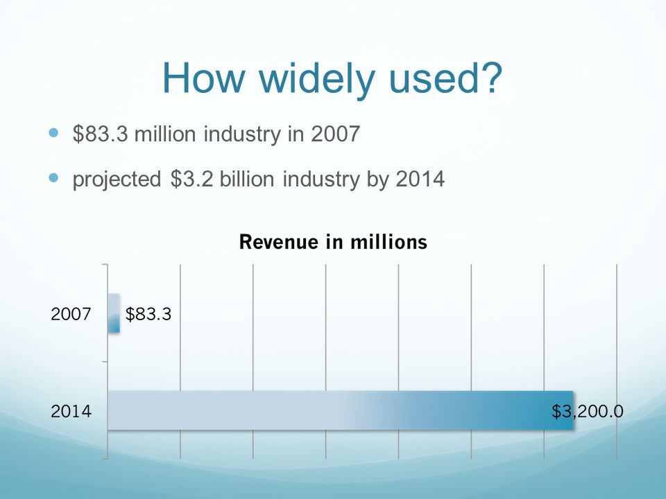 How widely used $83.3 million industry in 2007 projected $3.2 billion industry by 2014
