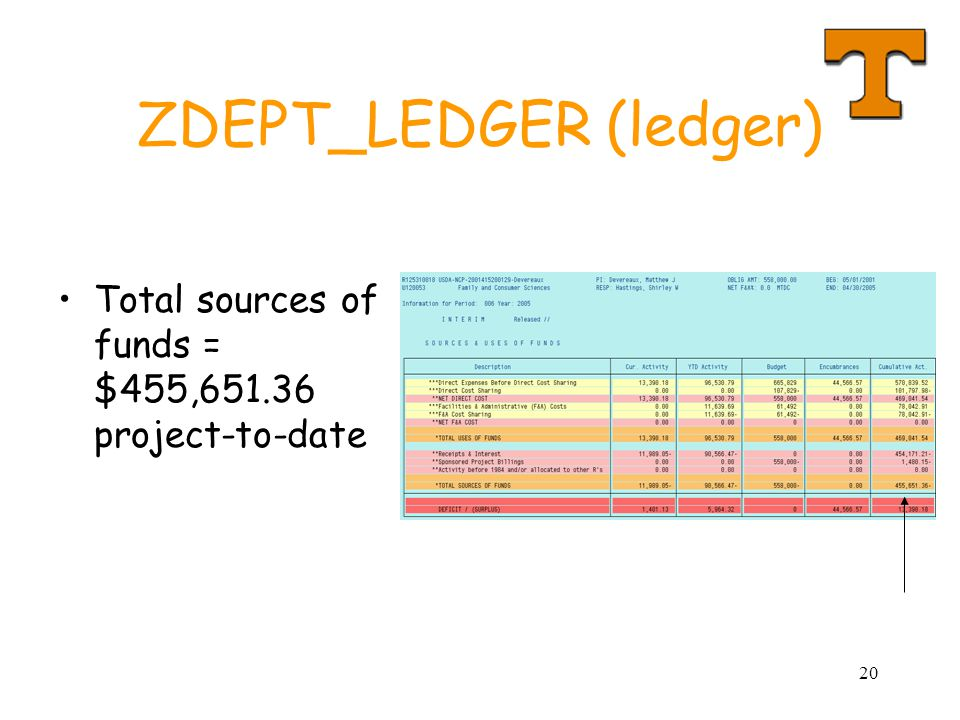 20 ZDEPT_LEDGER (ledger) Total sources of funds = $455,651.36 project-to-date