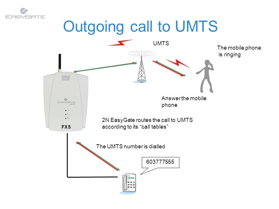 603777555 The UMTS number is dialled FXS 2N EasyGate routes the call to UMTS according to its call tables UMTS Answer the mobile phone The mobile phone is ringing Outgoing call to UMTS