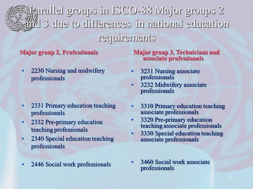 3 Parallel groups in ISCO-88 Major groups 2 and 3 due to differences in national education requirements 2230 Nursing and midwifery professionals2230 Nursing and midwifery professionals 2331 Primary education teaching professionals2331 Primary education teaching professionals 2332 Pre-primary education teaching professionals2332 Pre-primary education teaching professionals 2340 Special education teaching professionals2340 Special education teaching professionals 2446 Social work professionals2446 Social work professionals 3231 Nursing associate professionals 3232 Midwifery associate professionals 3310 Primary education teaching associate professionals 3320 Pre-primary education teaching associate professionals 3330 Special education teaching associate professionals 3460 Social work associate professionals Major group 2, Professionals Major group 3, Technicians and associate professionals