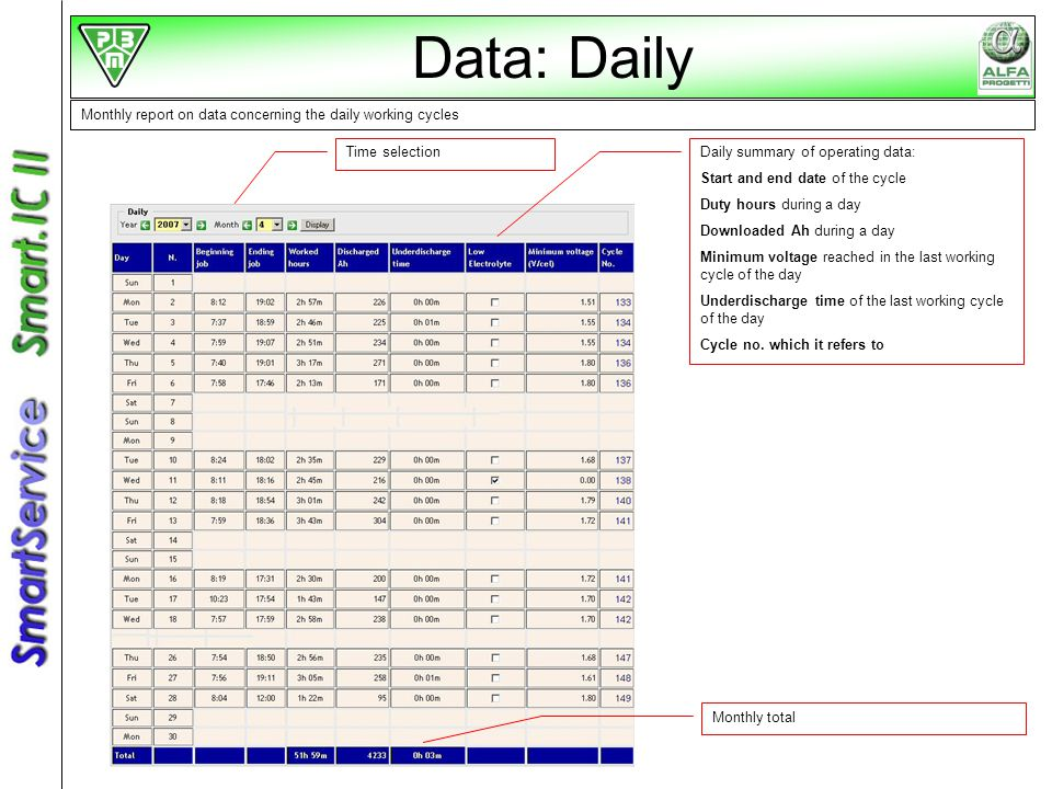 Data: Daily Monthly report on data concerning the daily working cycles Time selectionDaily summary of operating data: Start and end date of the cycle Duty hours during a day Downloaded Ah during a day Minimum voltage reached in the last working cycle of the day Underdischarge time of the last working cycle of the day Cycle no.