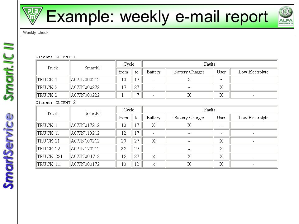 Example: weekly e-mail report Weekly check