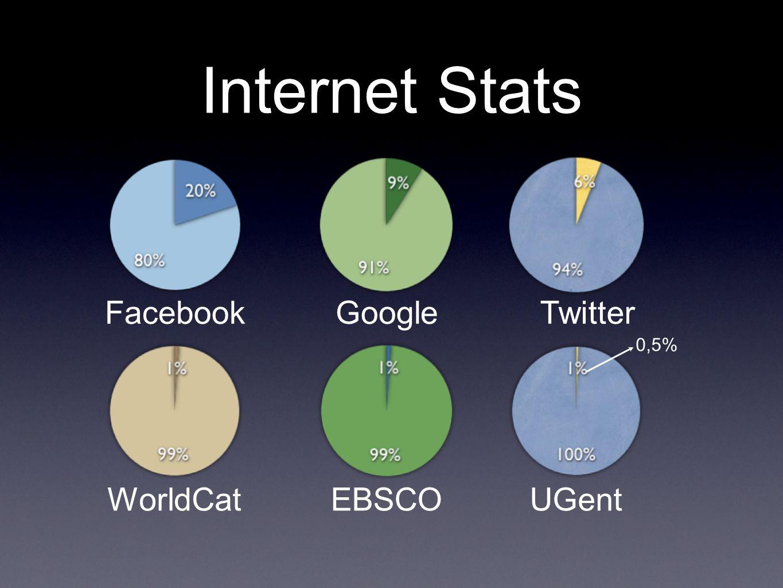 Internet Stats FacebookGoogleTwitter WorldCatEBSCOUGent 0,5%