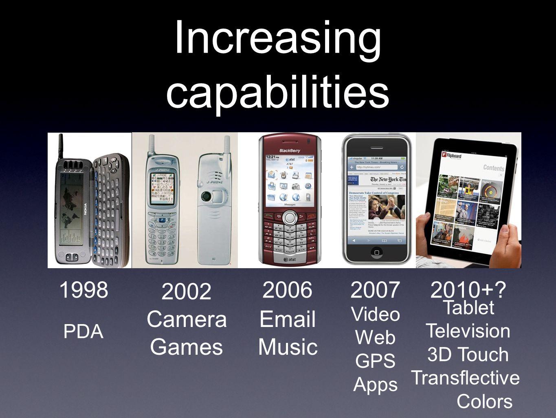 Increasing capabilities 1998 2002 20062007 PDA Camera Games Email Music Video Web GPS Apps 2010+.