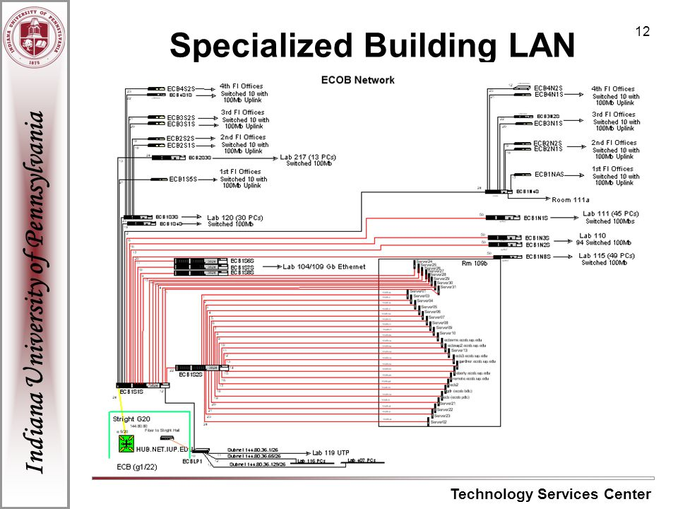 Indiana University of Pennsylvania Technology Services Center 12 Specialized Building LAN