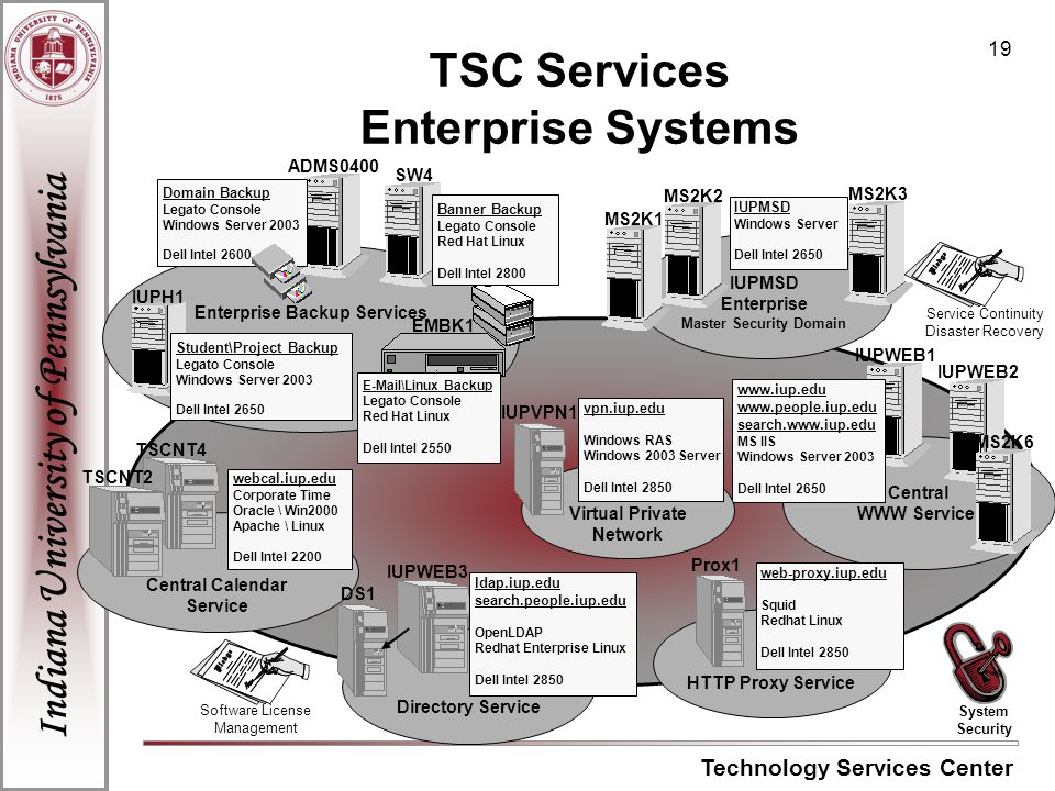 Indiana University of Pennsylvania Technology Services Center 19 TSC Services Enterprise Systems Enterprise Backup Services Directory Service Central Calendar Service TSCNT4 ADMS0400 SW4 Banner Backup Legato Console Red Hat Linux Dell Intel 2800 Domain Backup Legato Console Windows Server 2003 Dell Intel 2600 IUPH1 Student\Project Backup Legato Console Windows Server 2003 Dell Intel 2650 EMBK1 E-Mail\Linux Backup Legato Console Red Hat Linux Dell Intel 2550 IUPMSD Enterprise Master Security Domain MS2K1 MS2K2 MS2K3 IUPMSD Windows Server Dell Intel 2650 IUPWEB3 DS1 ldap.iup.edu search.people.iup.edu OpenLDAP Redhat Enterprise Linux Dell Intel 2850 Central WWW Services IUPWEB1 IUPWEB2 MS2K6 www.iup.edu www.people.iup.edu search.www.iup.edu MS IIS Windows Server 2003 Dell Intel 2650 HTTP Proxy Service Prox1 web-proxy.iup.edu Squid Redhat Linux Dell Intel 2850 webcal.iup.edu Corporate Time Oracle \ Win2000 Apache \ Linux Dell Intel 2200 TSCNT2 Virtual Private Network IUPVPN1 vpn.iup.edu Windows RAS Windows 2003 Server Dell Intel 2850 Software License Management Service Continuity Disaster Recovery System Security