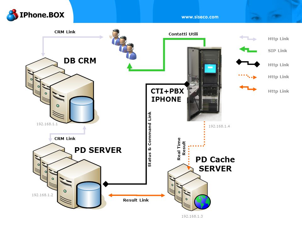 2008 25 CTI+PBX IPHONE DB CRM PD SERVER PD Cache SERVER Contatti Utili Result Link Status & Command Link Real Time Result CRM Link Http Link SIP Link