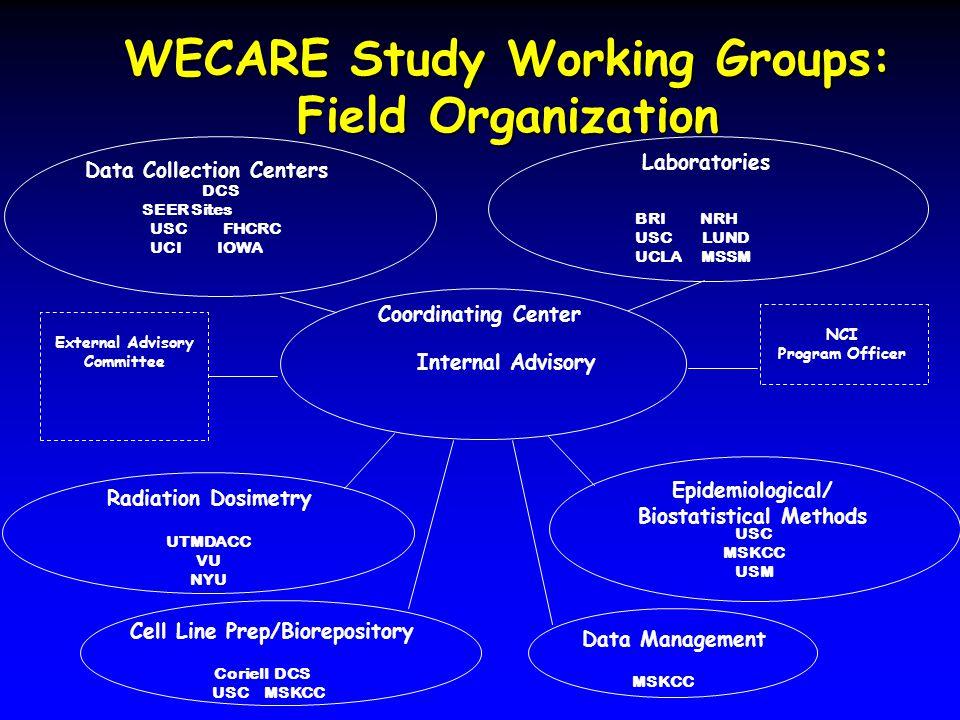 Coriell DCS USC MSKCC DCS SEER Sites USC FHCRC UCI IOWA BRI NRH USC LUND UCLA MSSM UTMDACC VU NYU USC MSKCC USM WECARE Study Working Groups: Field Org
