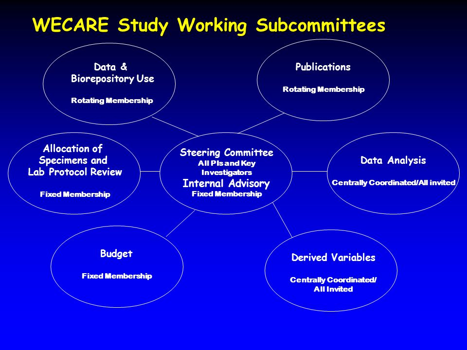WECARE Study Working Subcommittees Data & Biorepository Use Rotating Membership Publications Rotating Membership Allocation of Specimens and Lab Proto