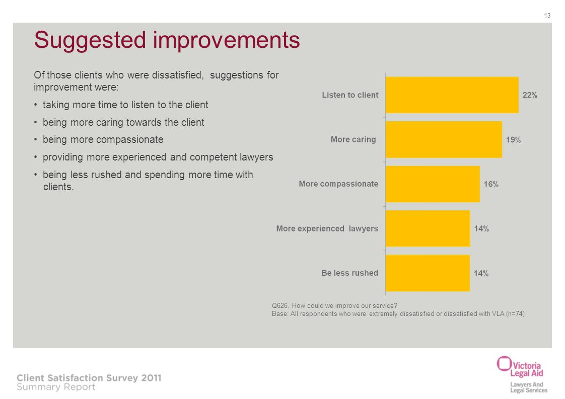 Suggested improvements 13 Of those clients who were dissatisfied, suggestions for improvement were: taking more time to listen to the client being mor