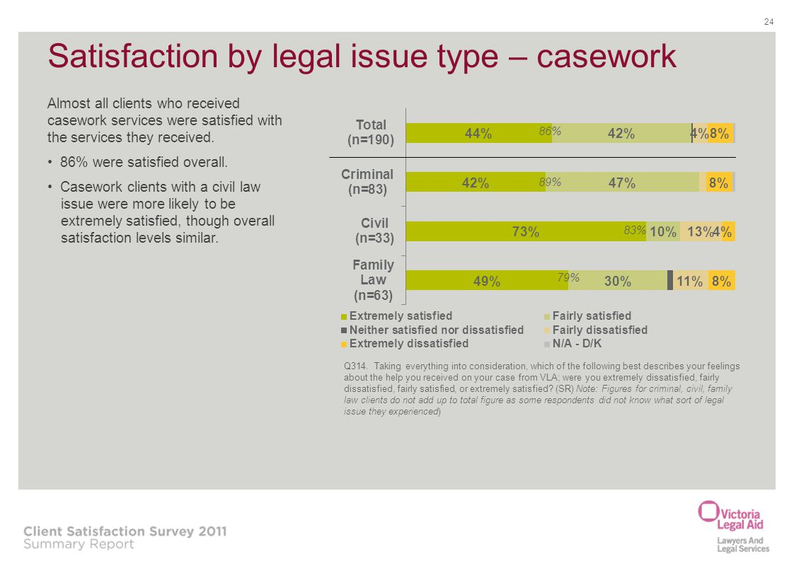 Satisfaction by legal issue type – casework 24 86% 89% 83% 79% Almost all clients who received casework services were satisfied with the services they