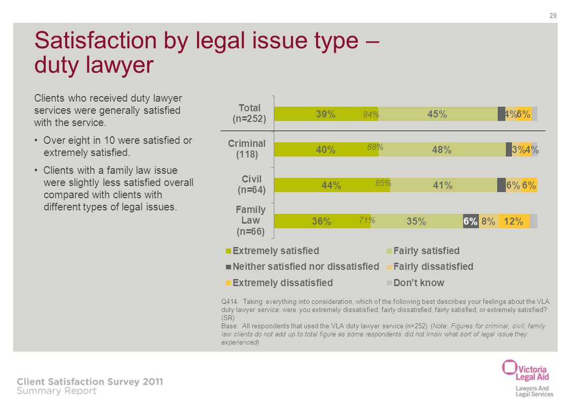 Satisfaction by legal issue type – duty lawyer 29 84% 88% 85% 71% Clients who received duty lawyer services were generally satisfied with the service.