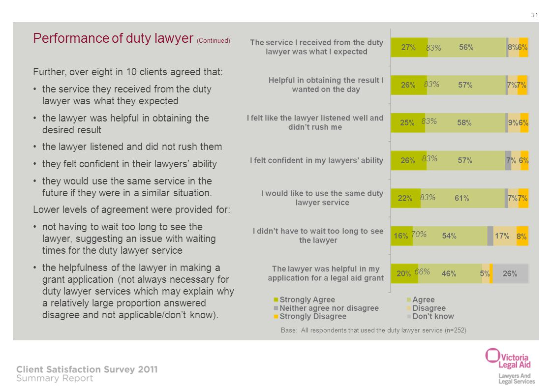31 Performance of duty lawyer (Continued) 83% 70% 66% Further, over eight in 10 clients agreed that: the service they received from the duty lawyer wa