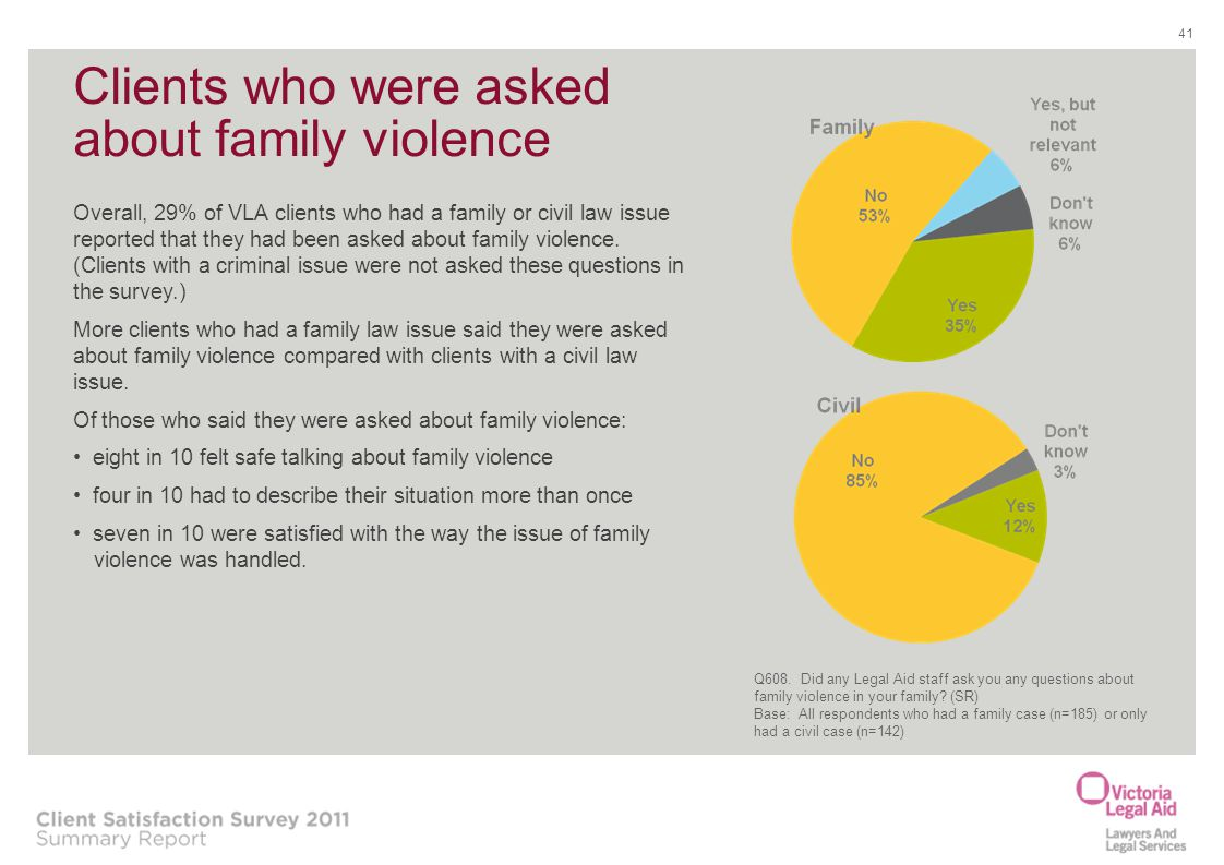 41 Clients who were asked about family violence Overall, 29% of VLA clients who had a family or civil law issue reported that they had been asked abou