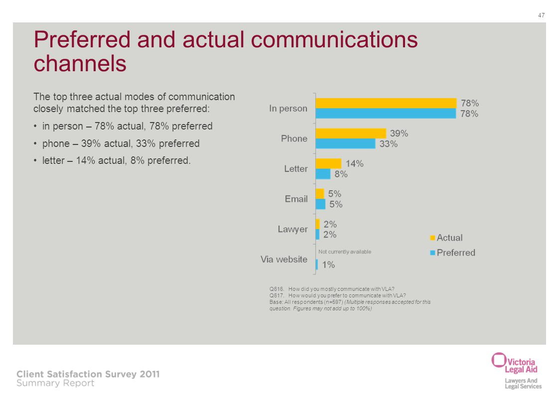 47 Preferred and actual communications channels The top three actual modes of communication closely matched the top three preferred: in person – 78% a