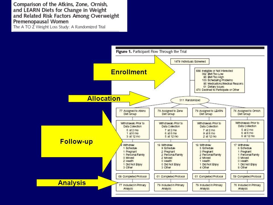 Enrollment Allocation Follow-up Analysis