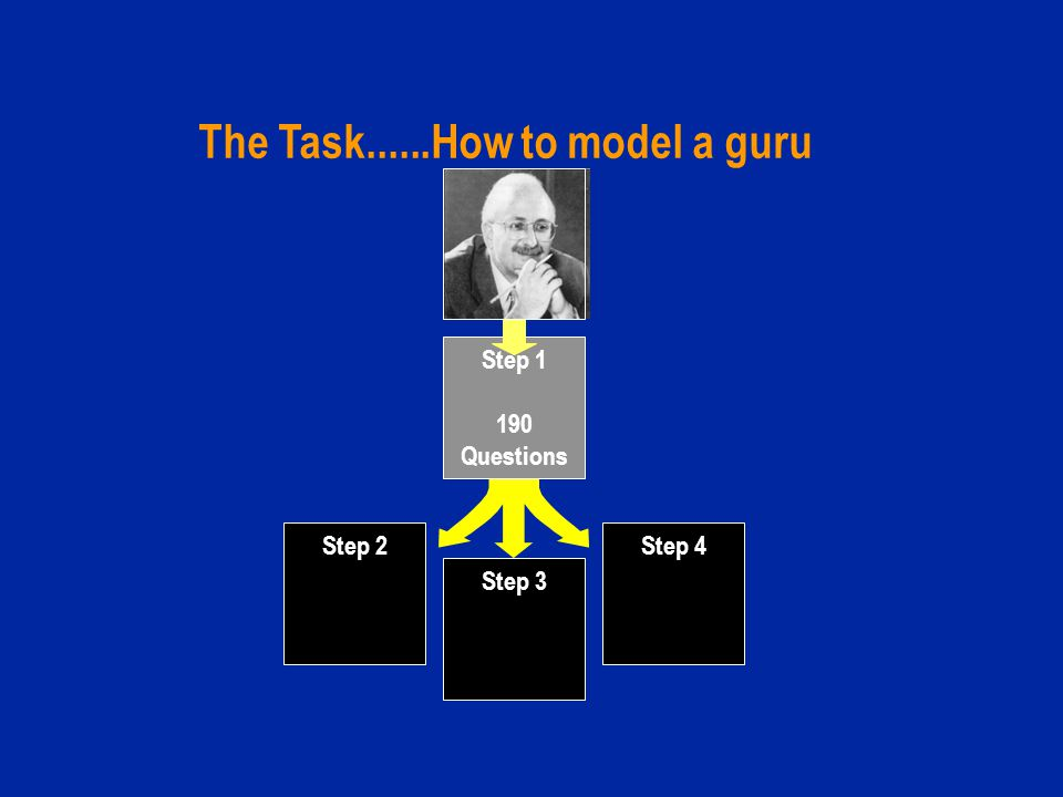 Step 1 190 Questions Step 2 Answers & Formatting Step 3 Math Modelling The Task......How to model a guru Step 4 Explanations & Examples