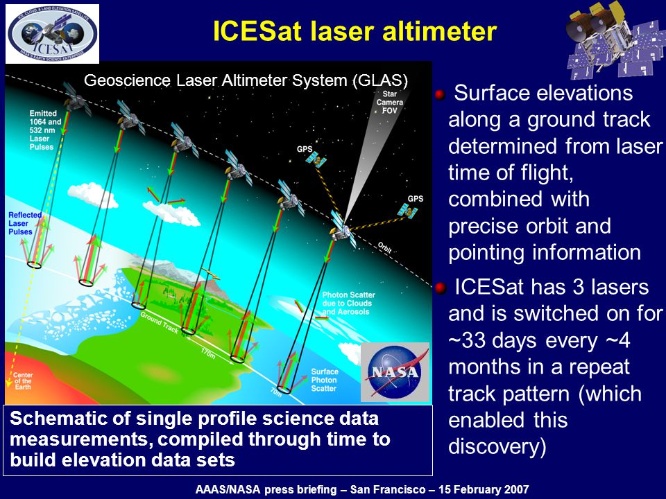 Schematic of single profile science data measurements, compiled through time to build elevation data sets ICESat laser altimeter Surface elevations along a ground track determined from laser time of flight, combined with precise orbit and pointing information ICESat has 3 lasers and is switched on for ~33 days every ~4 months in a repeat track pattern (which enabled this discovery) Geoscience Laser Altimeter System (GLAS) AAAS/NASA press briefing – San Francisco – 15 February 2007