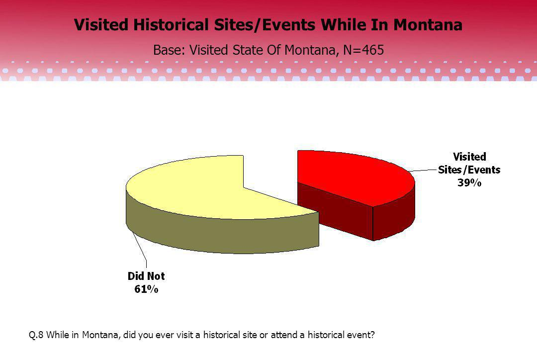 Visited Historical Sites/Events While In Montana Base: Visited State Of Montana, N=465 Q.8 While in Montana, did you ever visit a historical site or a