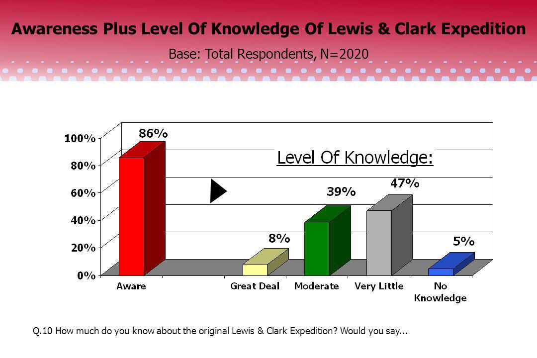 Awareness Plus Level Of Knowledge Of Lewis & Clark Expedition Base: Total Respondents, N=2020 Q.10 How much do you know about the original Lewis & Cla