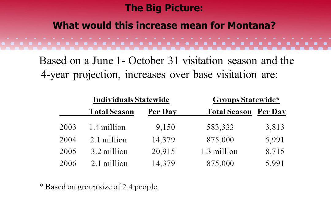 The Big Picture: What would this increase mean for Montana? Based on a June 1- October 31 visitation season and the 4-year projection, increases over