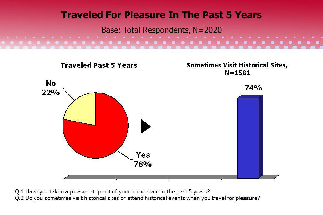 Traveled For Pleasure In The Past 5 Years Base: Total Respondents, N=2020 Q.1 Have you taken a pleasure trip out of your home state in the past 5 year
