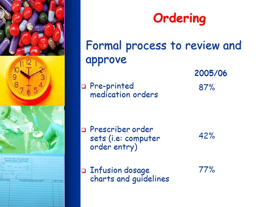 Formal process to review and approve Pre-printed medication orders Pre-printed medication orders Prescriber order sets (i.e: computer order entry) Prescriber order sets (i.e: computer order entry) Infusion dosage charts and guidelines Infusion dosage charts and guidelines 2005/06 87% 42% 77% Ordering